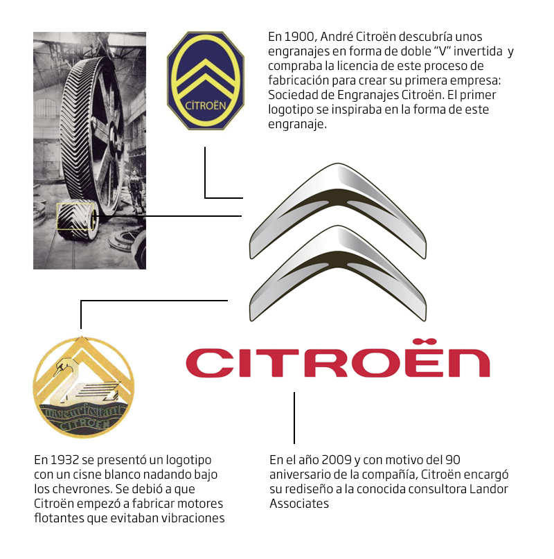 Logos De Autos Su Historia Taringa
