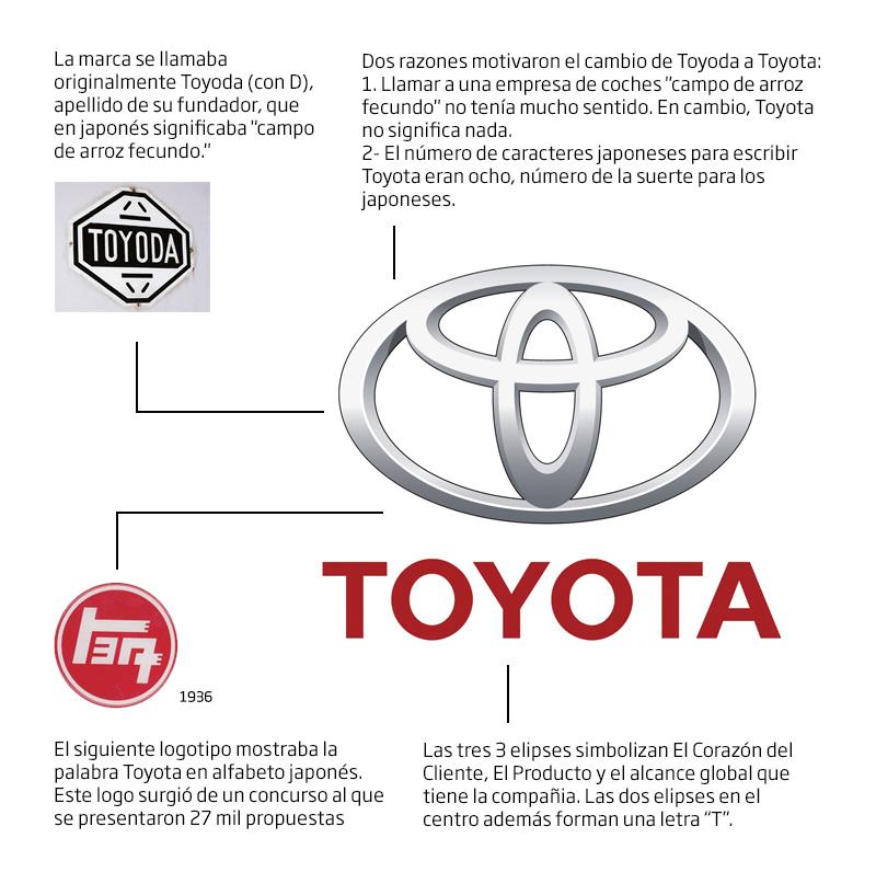 historia_logo_toyota.jpg