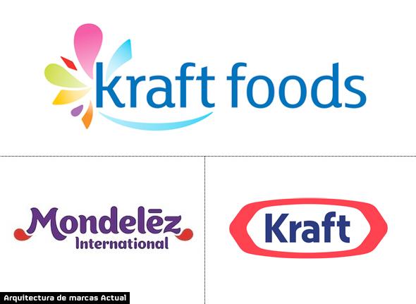 imagen de la modificicación y estructura del logotipo de la marca Kraft de alimentos