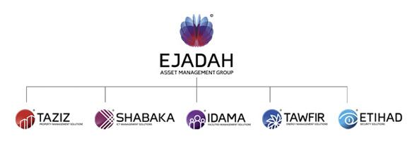 Ejadah-arquitectura
