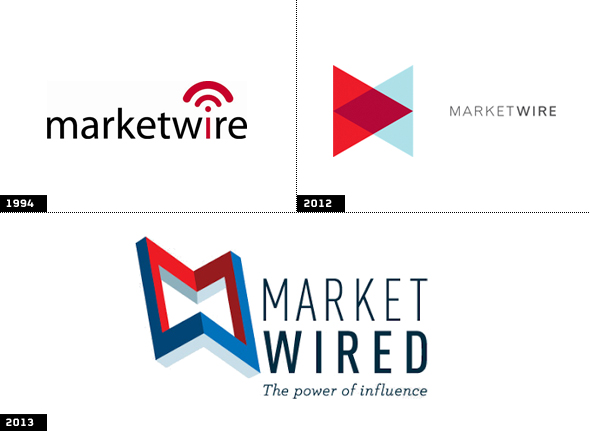 Marketwired_evolucion