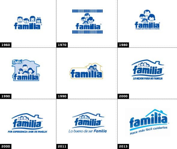 evolucion de los cambios de logo familiadesde 1960 hasta 2013